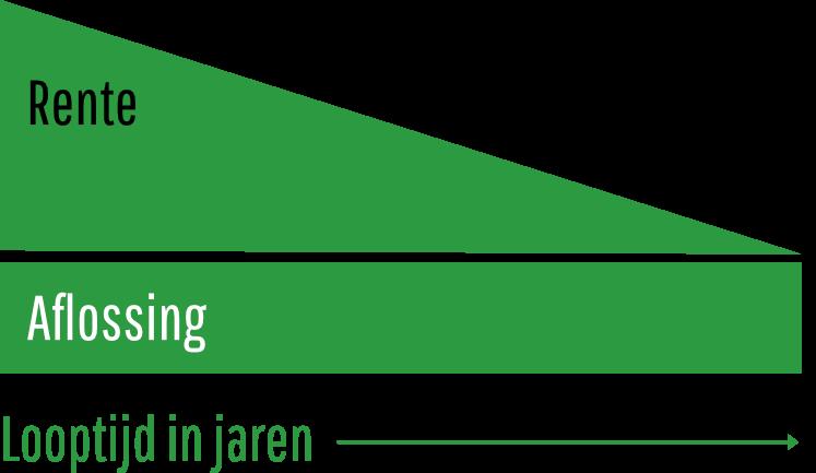 rente-aflossing-2